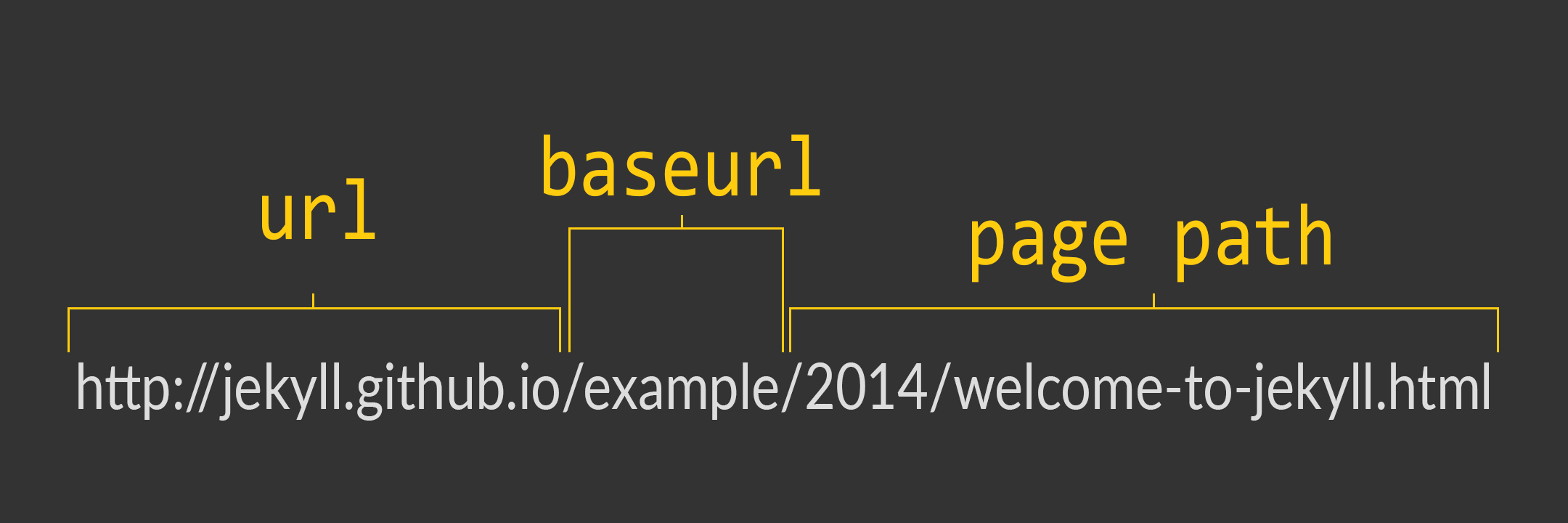 graphic explaining jekyll's baseurl